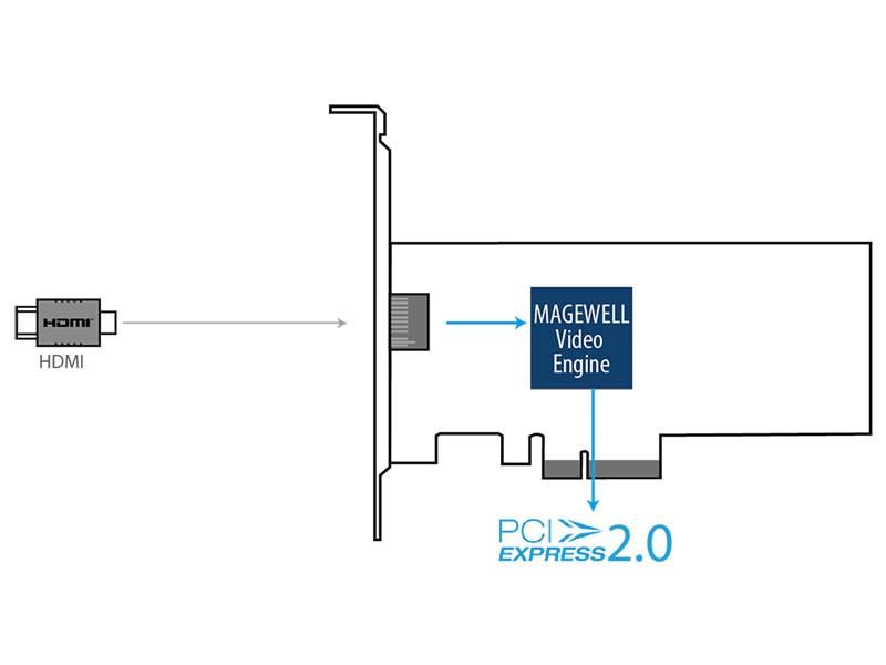 Magewell Pro Capture HDMI 4K Plus (60p)