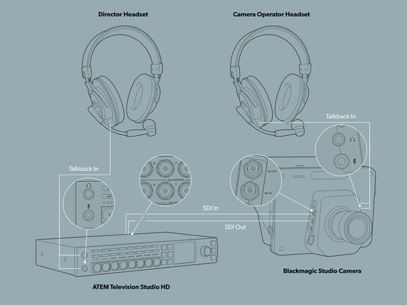 ATEM Television Studio HD with 2-way headsets (optional)