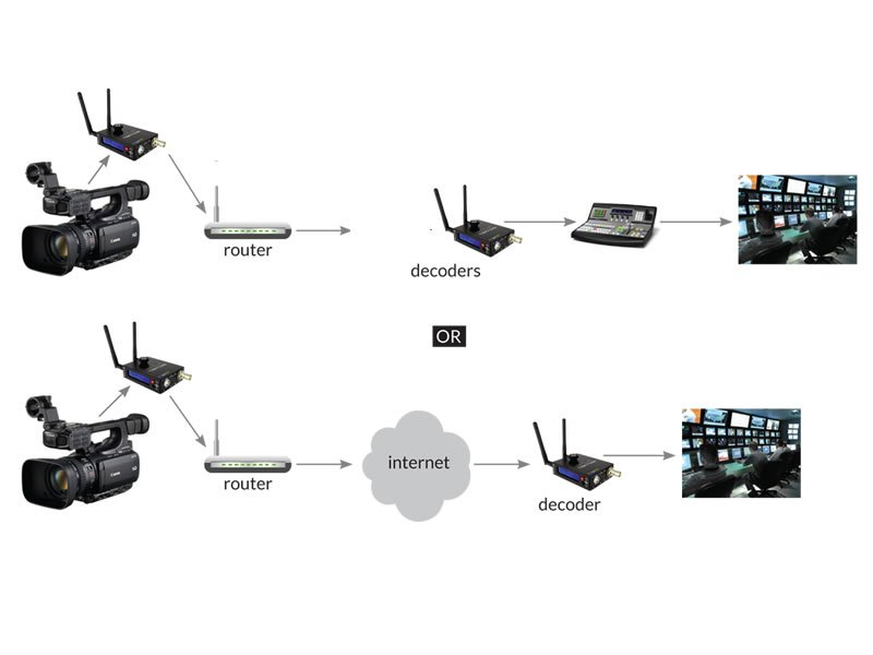 Teradek Cube encoder/decoder workflows