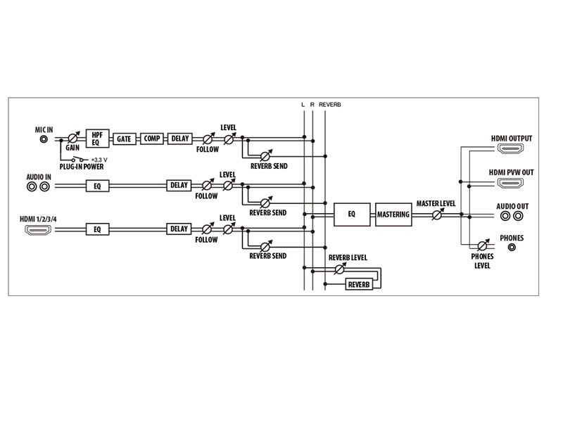 Roland V-1HD audio diagram